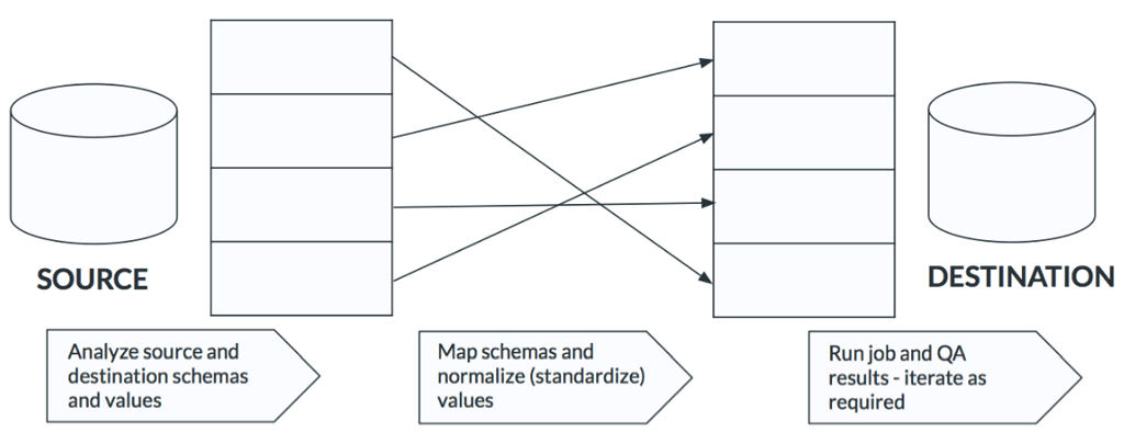 Data Mapping | KlarisIP
